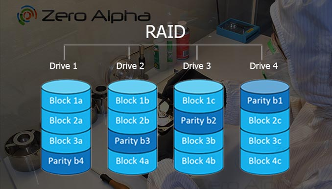 RAID data recovery Sydney Table of raid parameters